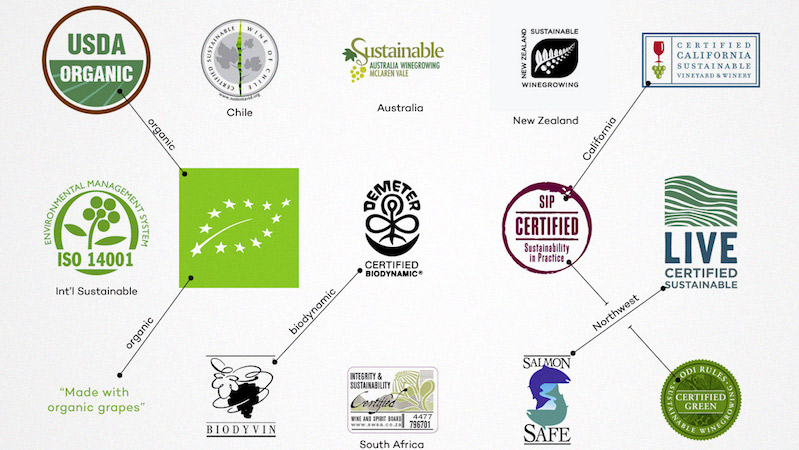 Biodynamic versus Organic – Is There A Difference?